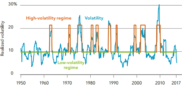 Chart: Realized monthly U.S. equity volatility, 1950-2017