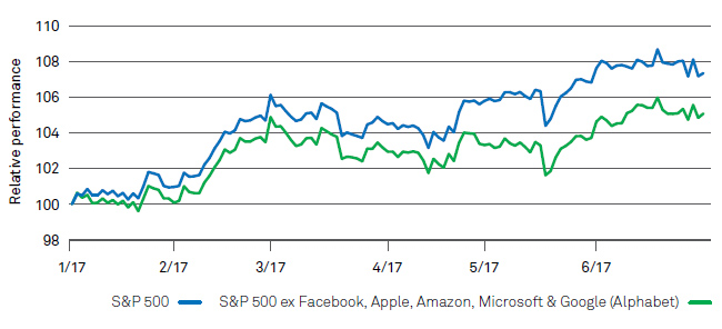 Impact of five tech stocks on S&P 500 Index performance