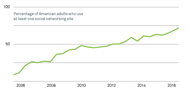 Social networking use has shot up in the past decade