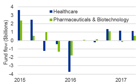 Chart: Industry wide bio-pharma inflows have rebounded
