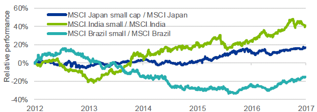 Relative performance of small cap over large cap for Japan, India, and Brazil
