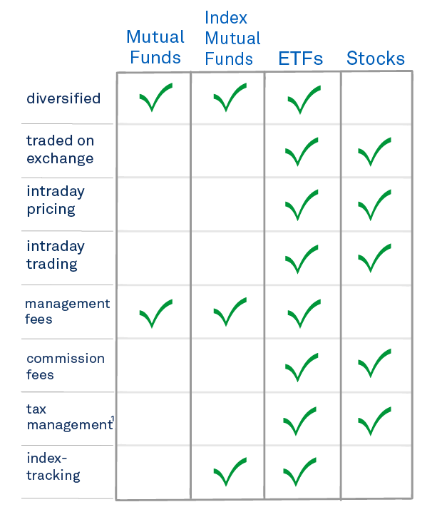 Chart: Comparing ETFs to mutual funds