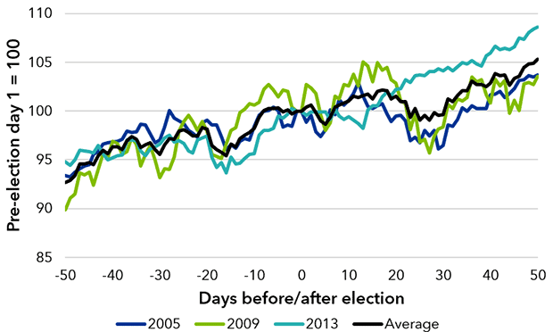 German market's performance around previous elections
