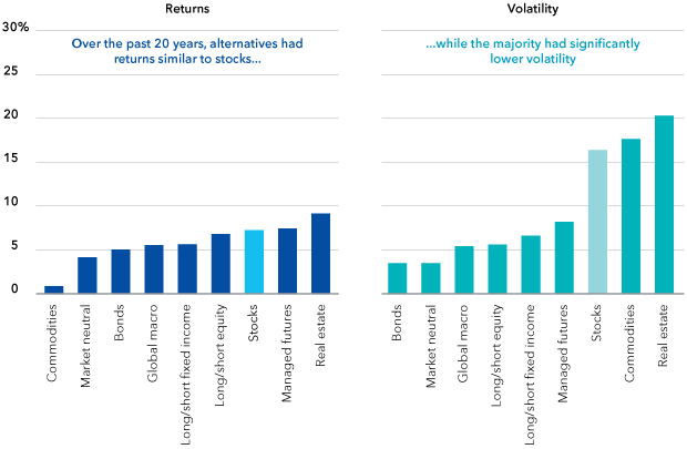 Chart: Alternatives have offered attractive returns with less volatility