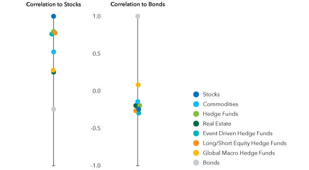 Chart: Correlation to stocks and bonds