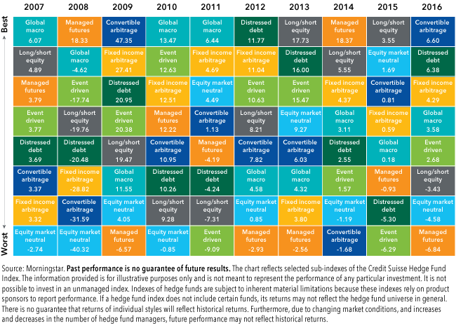 Chart: Yearly total returns