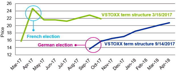 VSTOXX term structure ahead of French and German elections