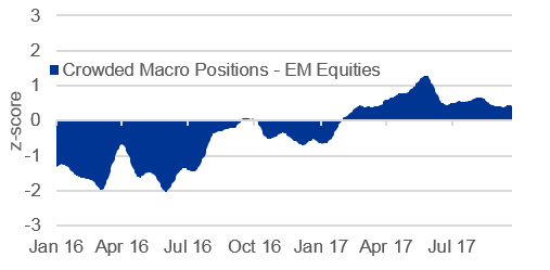 Chart: EM equity positioning currently well balanced