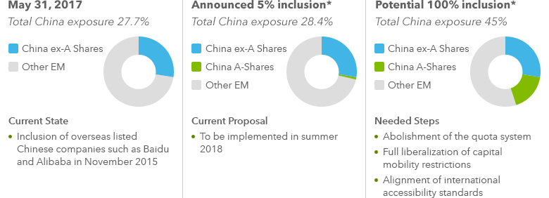 Roadmap for potential 100% inclusion in the MSCI Emerging Markets Index