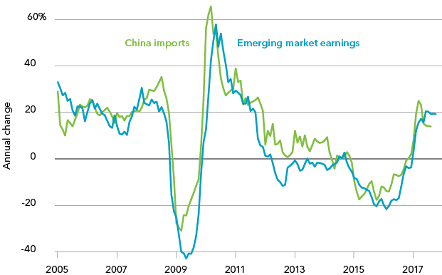 Chart: Emerging market equity earnings and China imports growth, 2005-2017