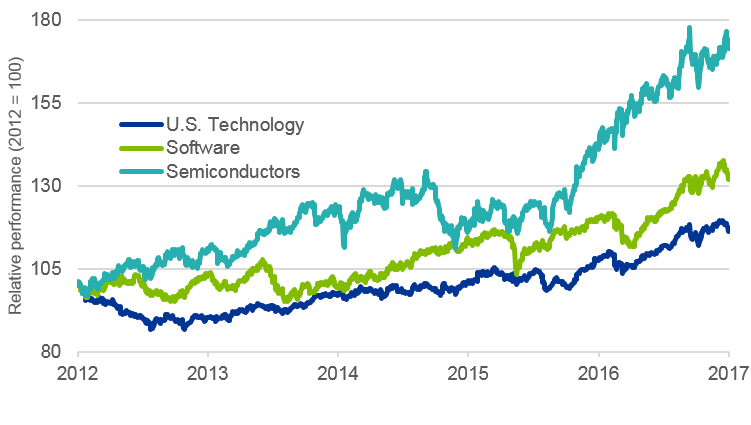 Relative performance of U.S. technology sub industries to S&P 500