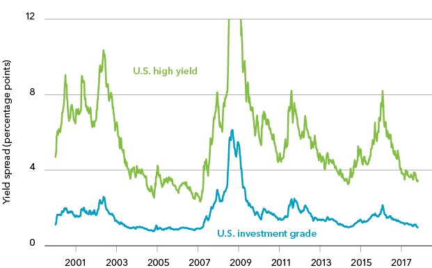 Chart: Corporate yield spreads relative to U.S. government bonds, 2000-2017