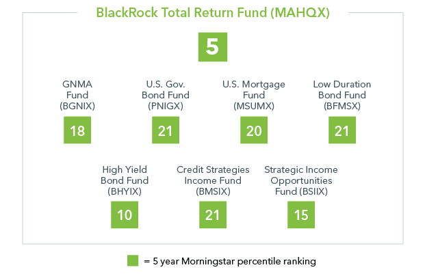 MAHQX sources ideas across BlackRock's high-performing bond platform