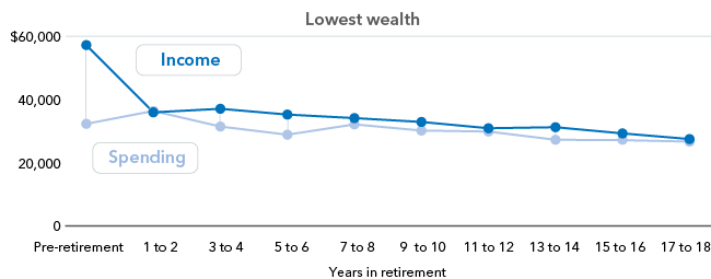 Chart : Median annual pre-tax income and spending1 - Lowest wealth