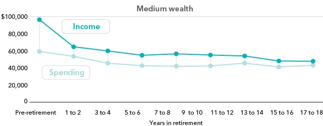 Chart : Median annual pre-tax income and spending1 - Medium wealth