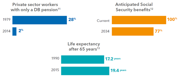 Chart: Mounting obstacles to retirement success