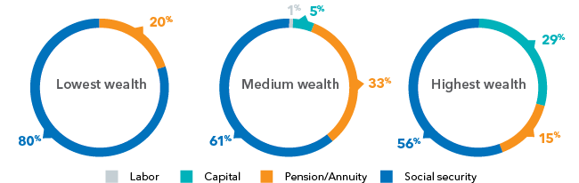 Chart : Sources of household retirement income