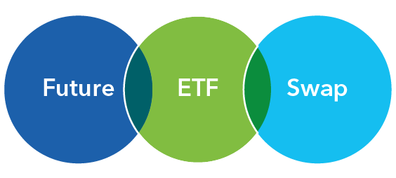 Future ETF Swap