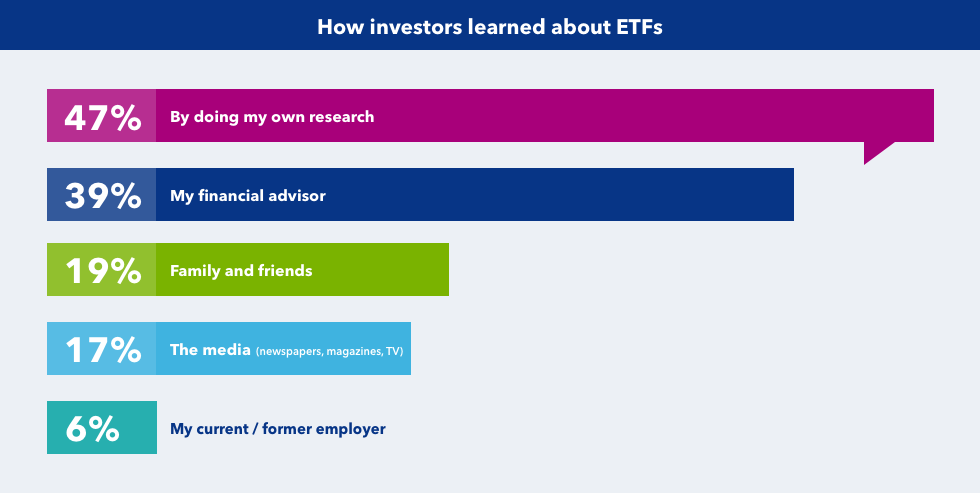 How investors learned about ETFs