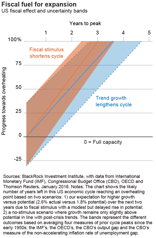 Chart: Fiscal fuel for expansion