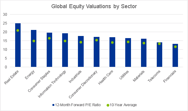 Global equity valuations by sector