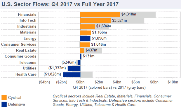 U.S. sector flows for Q4 -vs- Year 2017