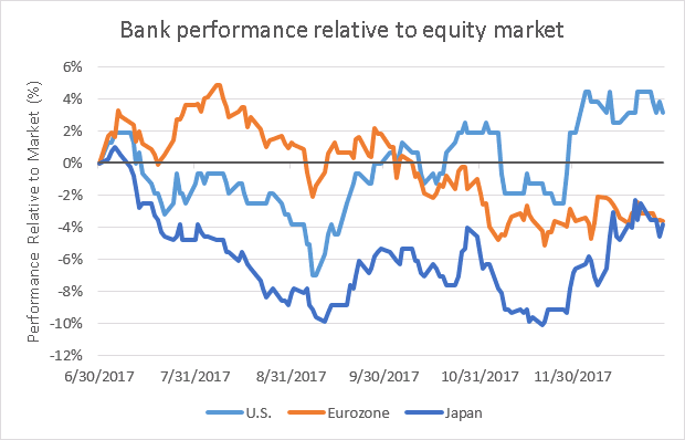 Bank performance relative to equity market