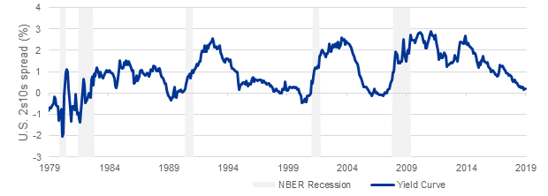 Chart: Yield Curve & Recession