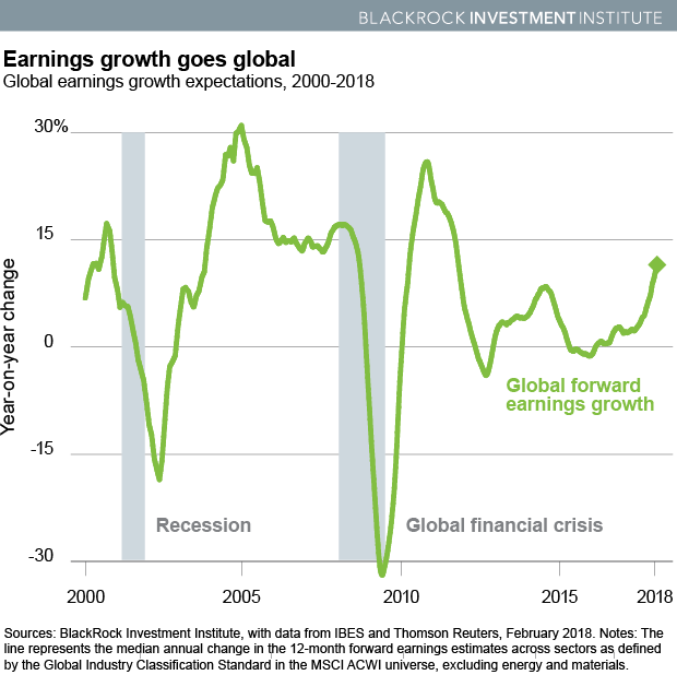Global earnings growth expectations, 2000-2018