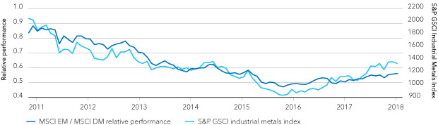 EM stock outperformance has risen with industrial metals prices