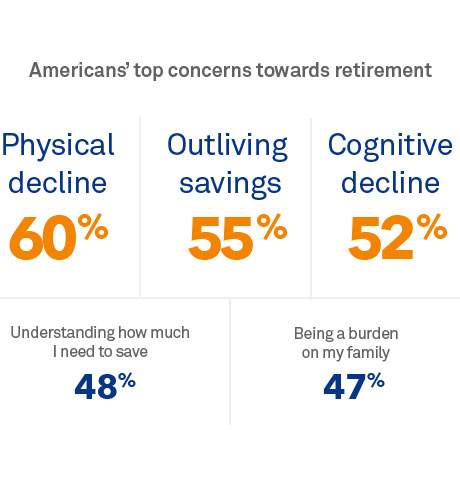 Chart: Top risks to americans' financial futures