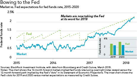 Bowing to the Fed