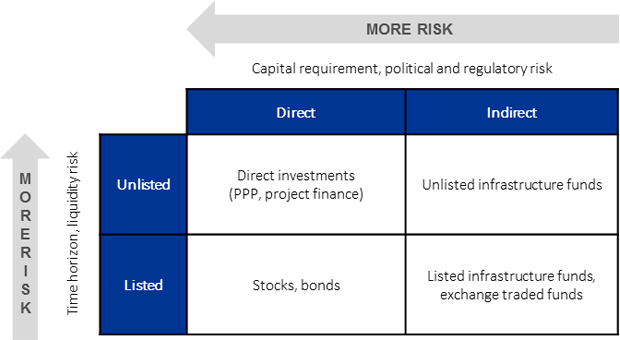 Capital requirement, political and regulatory risk.