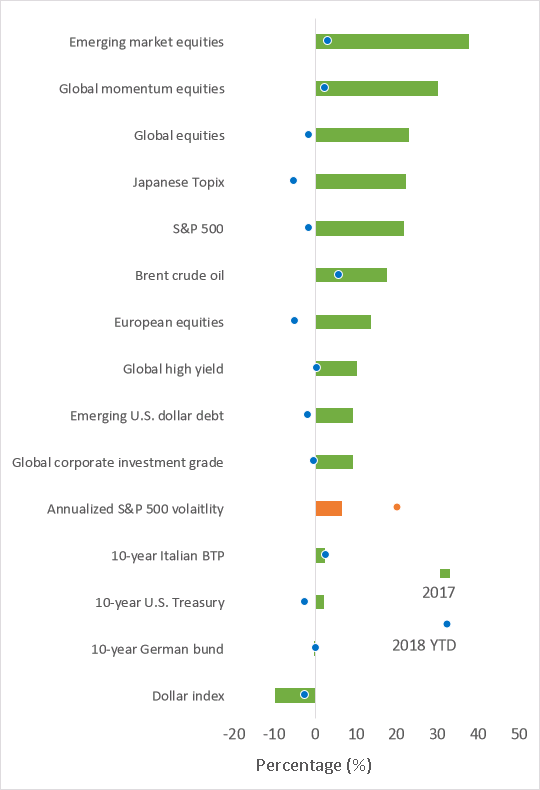 Asset performance: full-year 2017 vs 2018 year to date