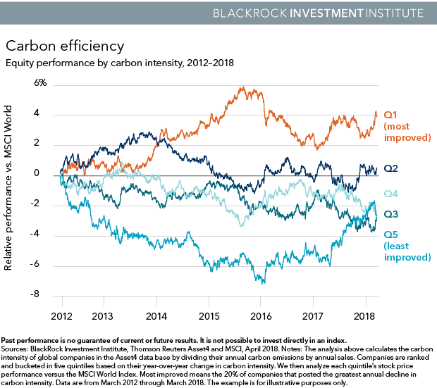 Chart: Equity performance by carbon intensity, 2012-2018