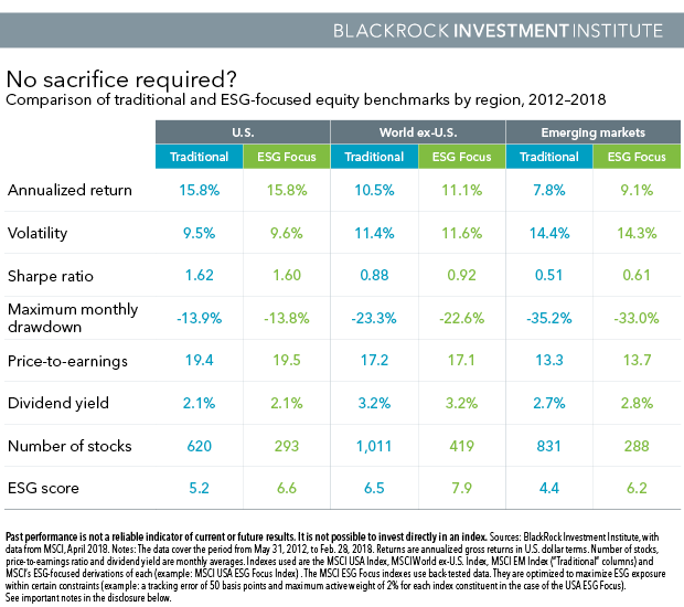 Chart: Comparison of traditional and ESG-focused equity benchmarks by region, 2012-2018