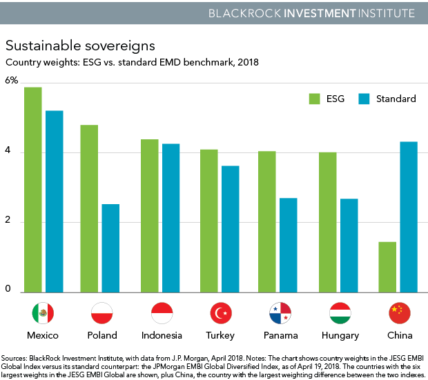 Chart: Country weights: ESG vs. standard EMD benchmark, 2018