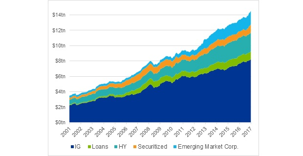 Global credit markets have grown ~3x and are more diversified and investible