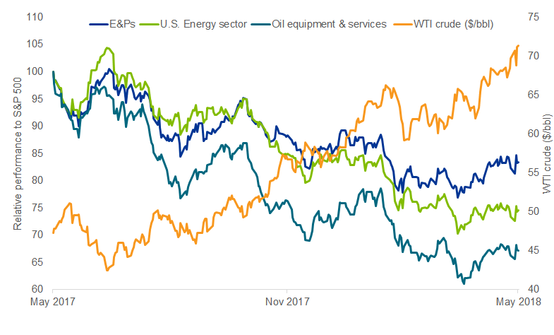 Energy equities