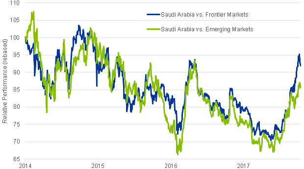 Saudi Arabia has recently outperformed both EM and FM benchmarks