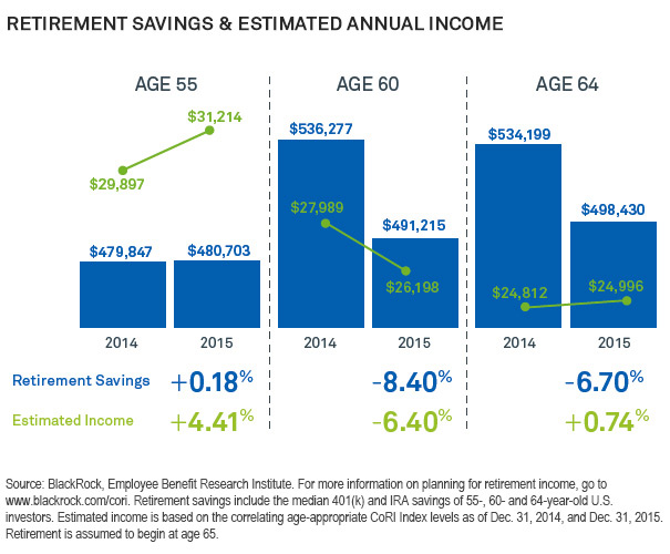 Chart: Retirement savings and estimated annual income