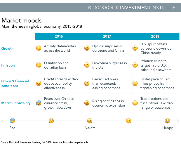 Main themes in global economy, 2015-2018