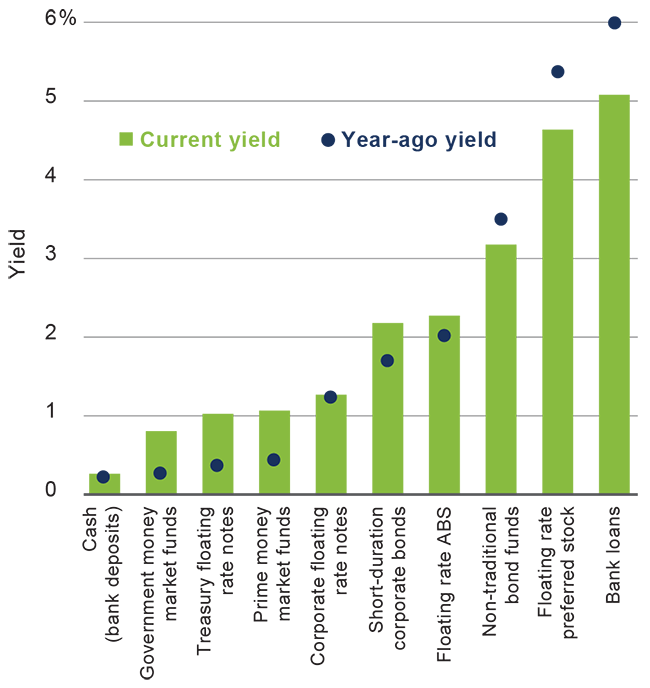floating-rate-asset-yields-chart