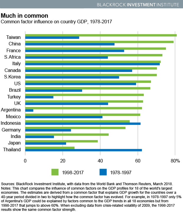 Chart: Common factor influence on country GDP, 1987-2017