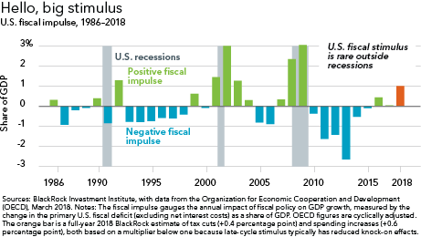 Hello, big stimulus