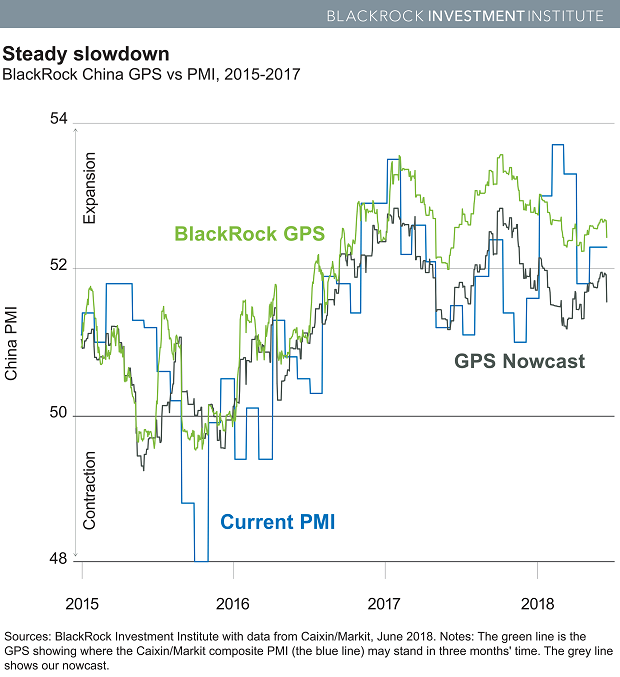 Chart: BlackRock China GPS vs PMI, 2015-2017